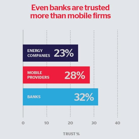 When it comes to trusting phone phone providers, they're not doing too well! According to Which? it looks like even banks are trusted more than mobile phone providers.