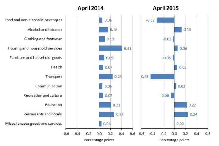 Inflation has fallen - ONS statistics