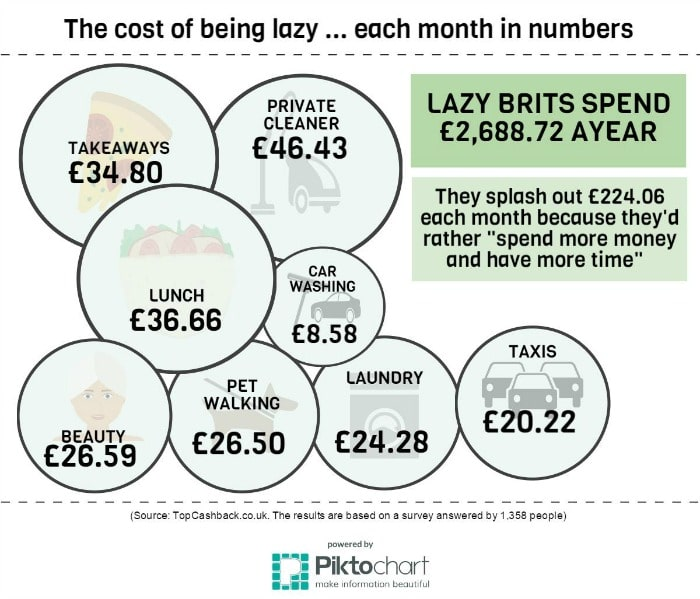More and more people are spending out money to save their time and the shift between what is more valuable - time or money - seems to be changing fast.