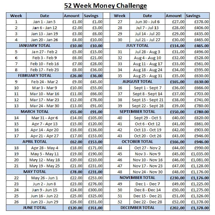 52 week saving challenge