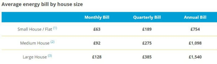 Average energy bill in the UK