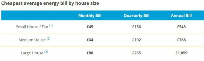 Cheapest average energy bill in the UK