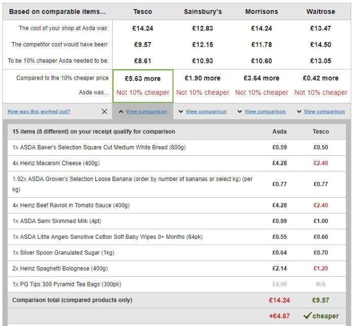 Asda Price Guarantee price breakdown