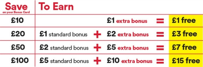 Iceland Bonus Card bonuses