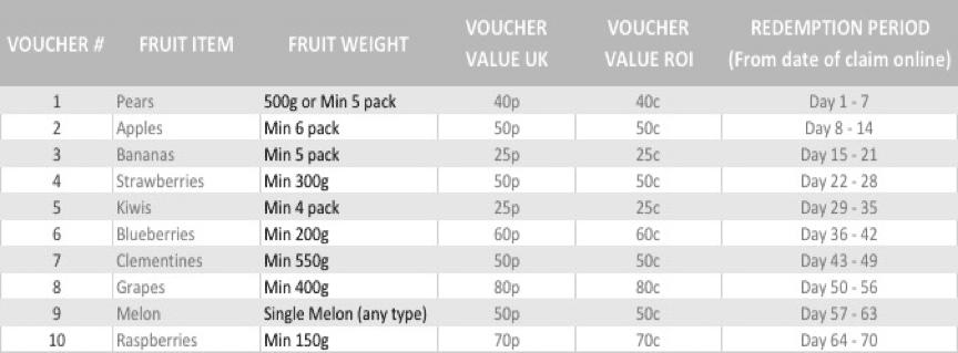 free fruit coupon details