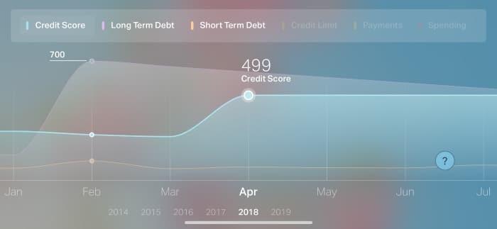 ClearScore app credit score April 2018