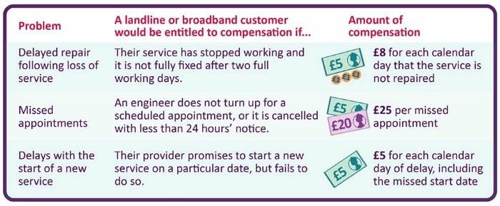 landline broadband compensation