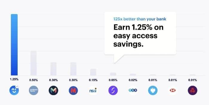 Chip market-leading savings bonus