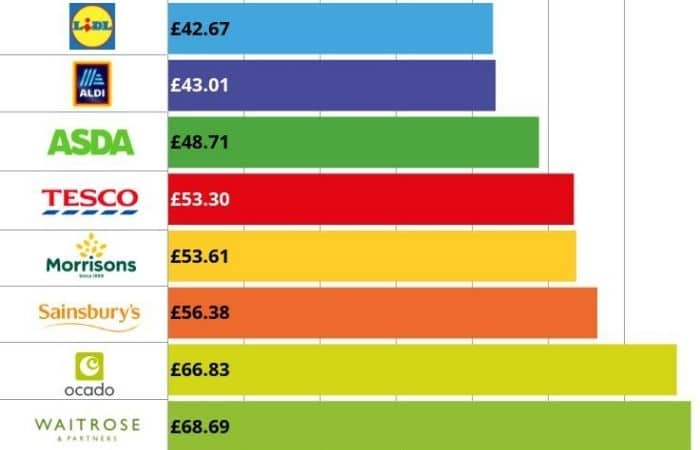 Cheapest supermarket 2020