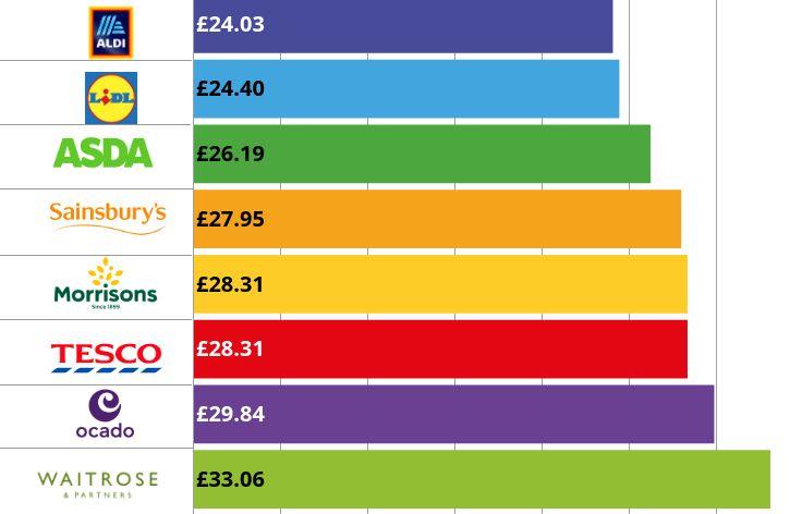 Cheapest supermarket UK September 2021